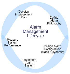 Alarm Management Lifecycle Chart