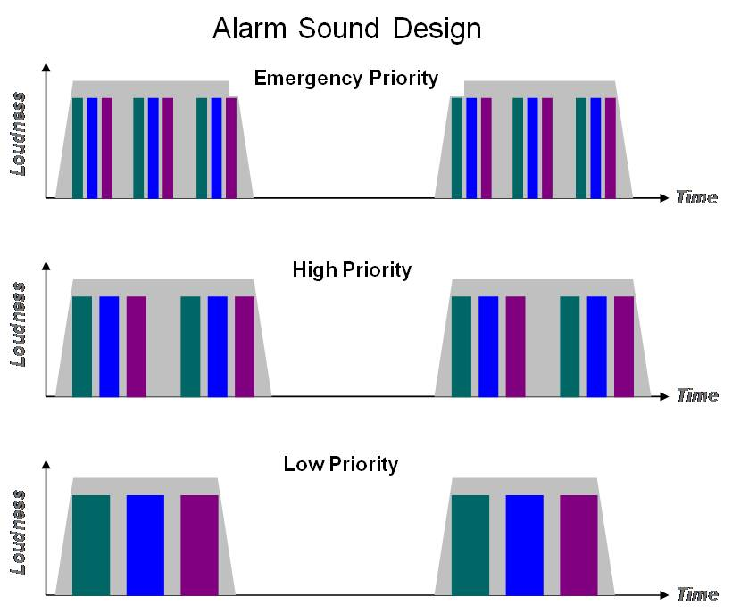 Alarm Sound Design Chart