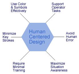 Human Centered Design Chart