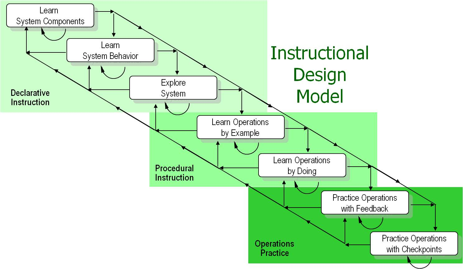 Operator training instructional design model.